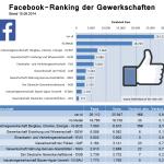 Facebook Ranking Der Gewerkschaften
