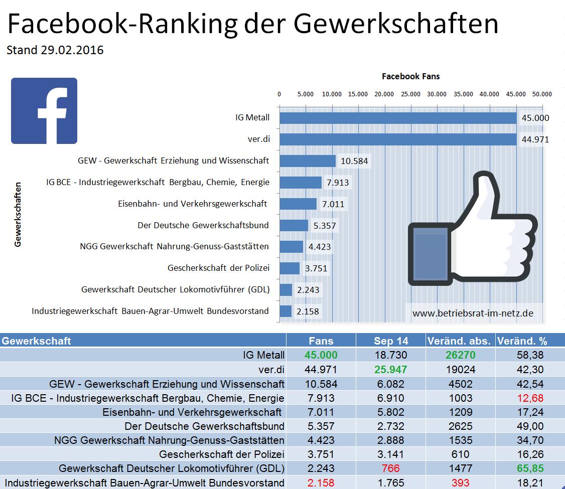 facebook-ranking-der-gewerkschaften-02-2016